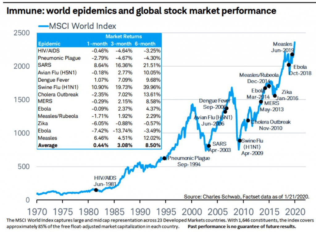 Coronavirus is just the latest epidemic to affect global stock market performance.