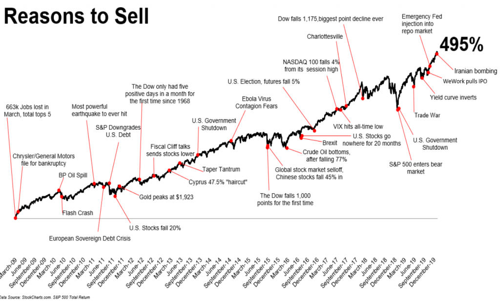 Coronavirus is the latest reason to sell. But as history shows, every time stocks bounce back.