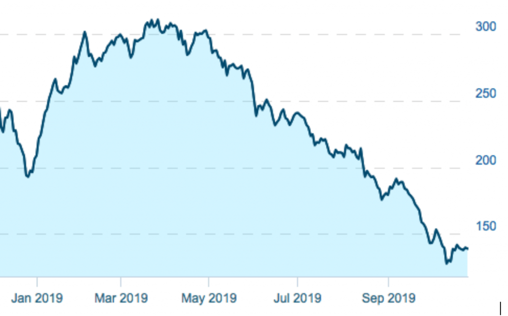 Cannabis stocks are down 55% since March.