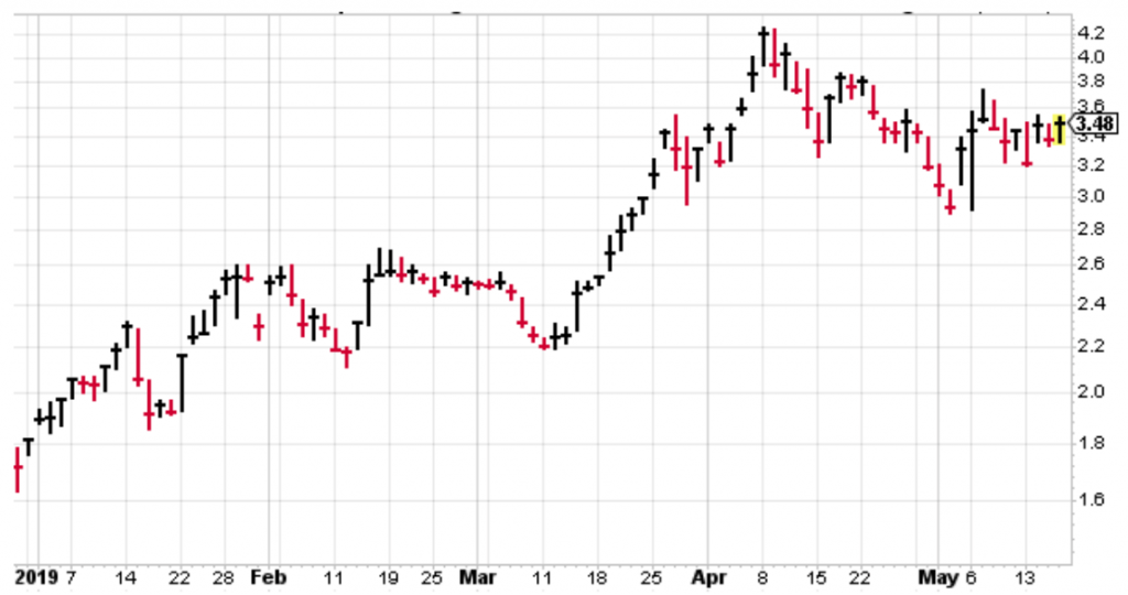 Marijuana index funds and ETFs look a lot like this chart lately.