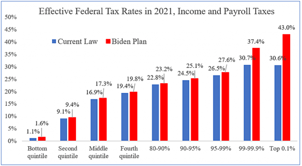 Here's what the proposed higher tax rates would look like.