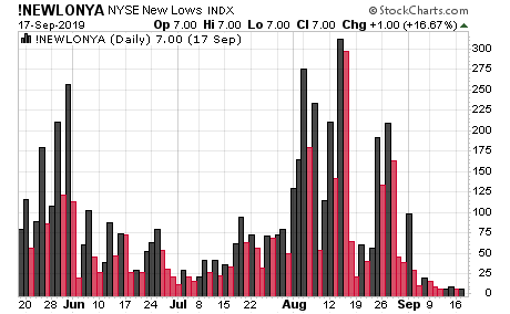 Want evidence that a market breakout is coming? Look how few NYSE stocks are hitting new lows.