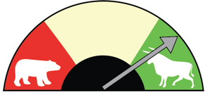 My options barometer is bullish, partly due to the bullish option trade I've been seeing.