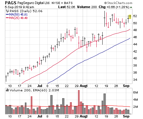 PagSeguro (PAGS) is one of four leading stocks on my watch list right now.