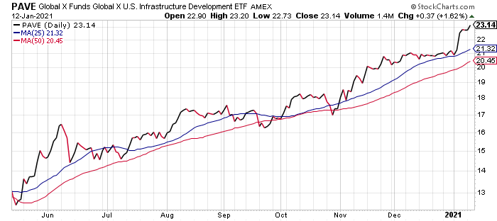PAVE is the best infrastructure ETF today.