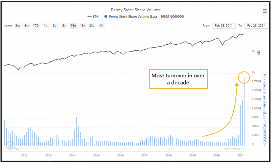 This penny stock volume is a sign of speculative trading in the market - and a red flag.