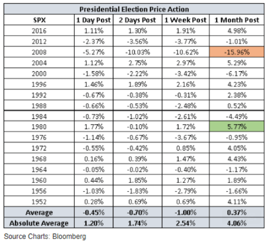 Stock market performance after presidential elections has been decidedly muted.