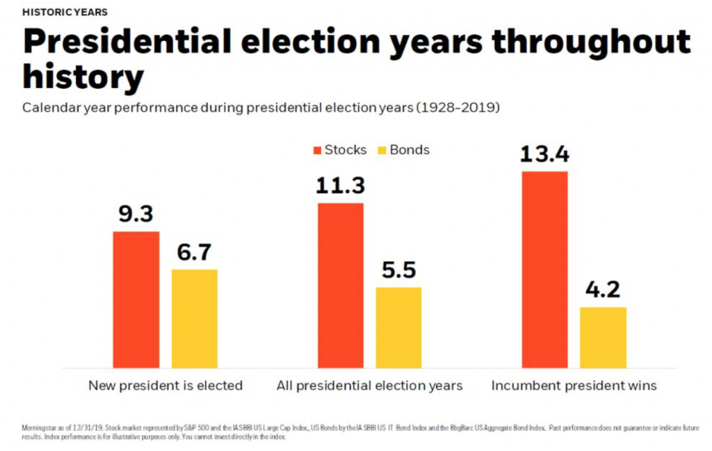 Presidential election years are almost always good for stocks.