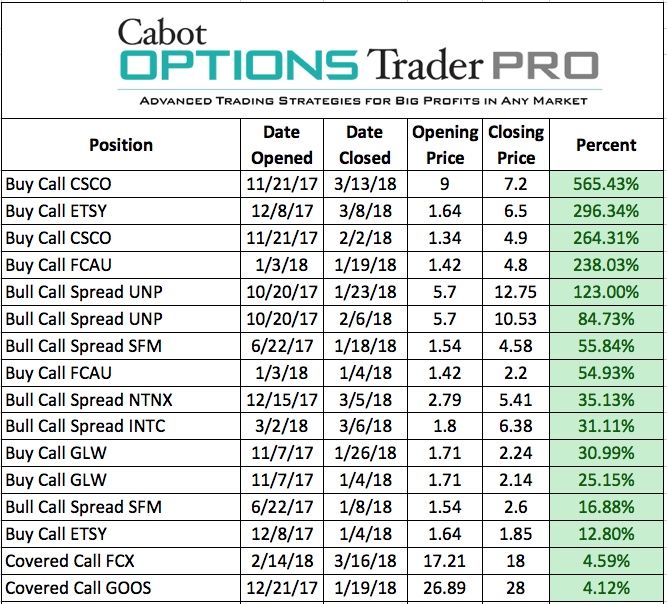 Options Trader Pro Closed Positions