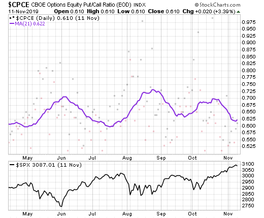 The stock market has pushed higher despite low put-call ratios - a good sign.
