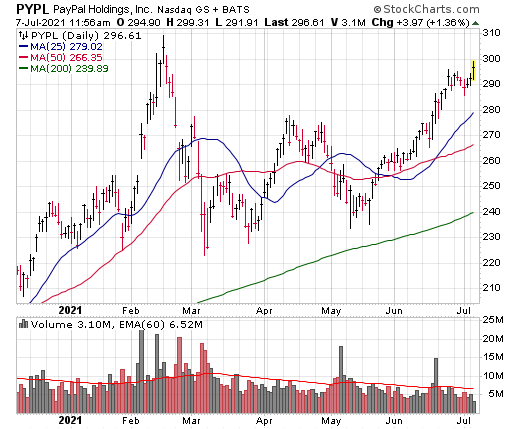 PayPal (PYPL) has a strong long-term stock chart.