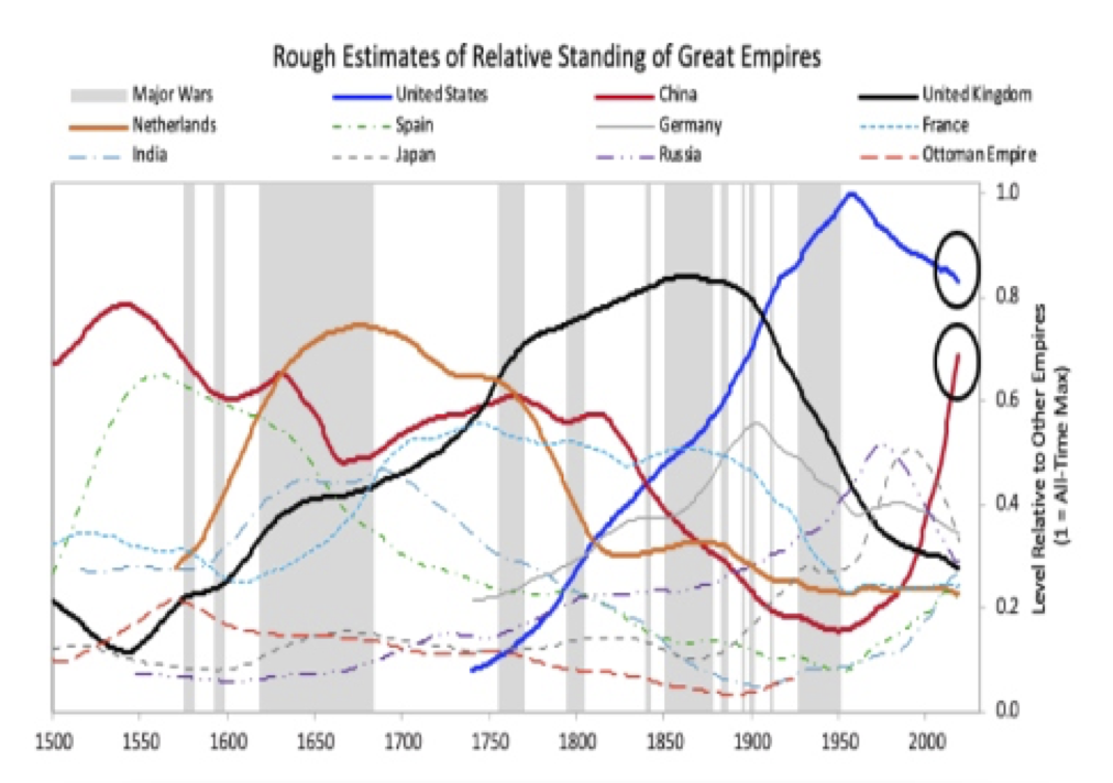 ray-dalio-empire-chart
