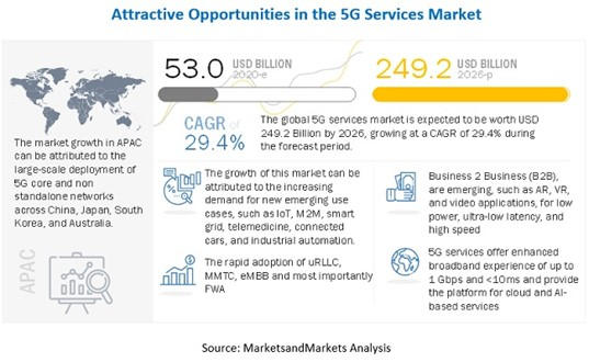 5G technology will impact many industries.