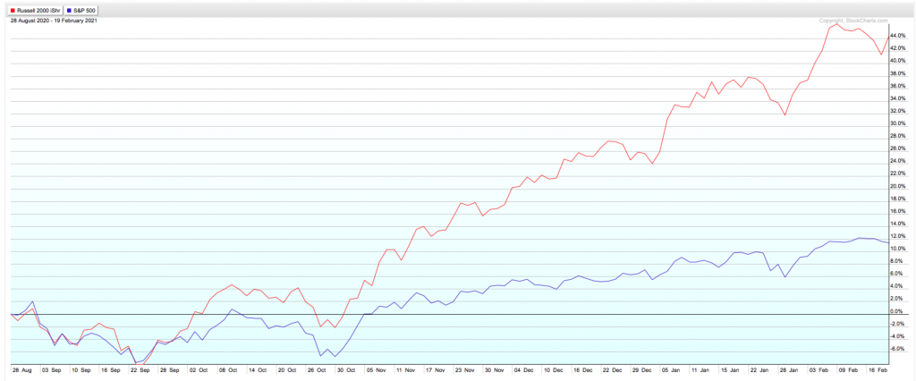Russell 2000 stocks have outperformed large caps by a wide margin these last six months.