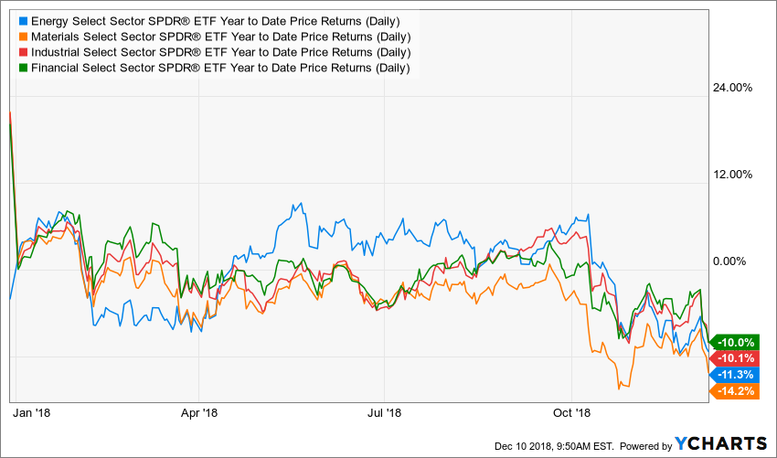 The best year-end investing candidates could come from among these four beaten-down sectors.