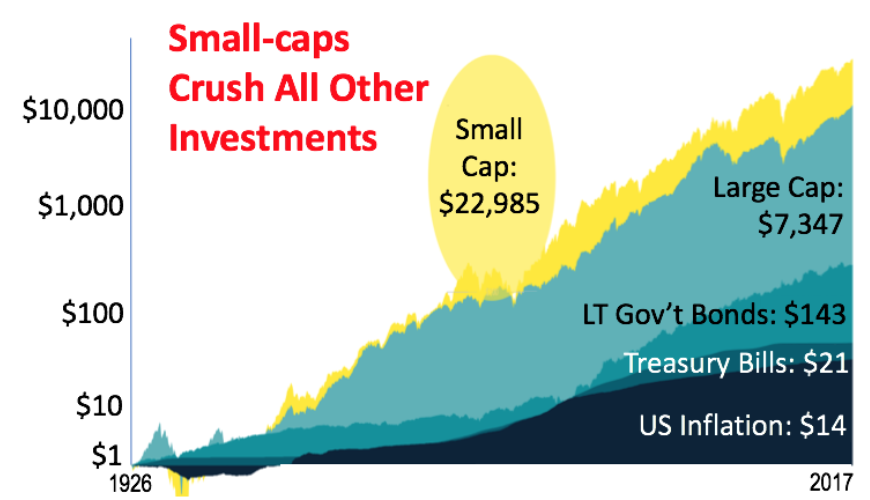 Here's why Warren Buffett wishes he could still invest in small-cap stocks.