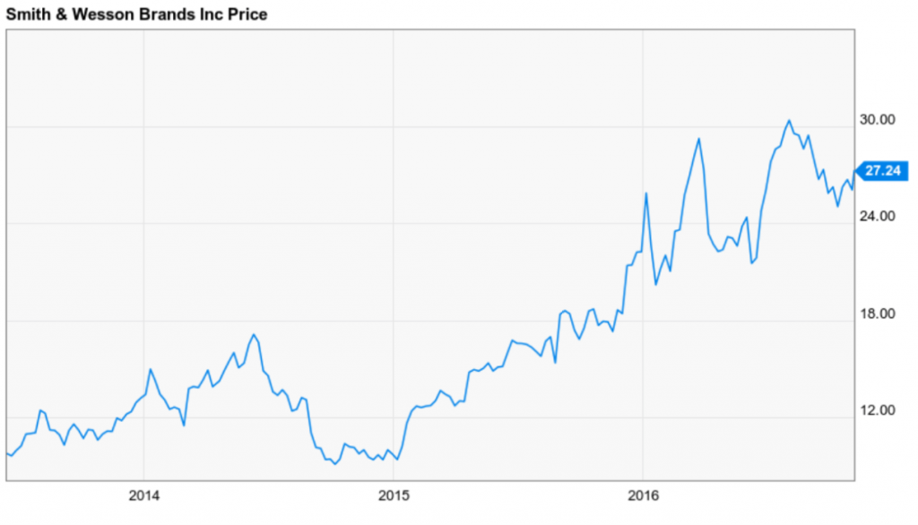 Smith & Wesson stock has been trending well in recent years.