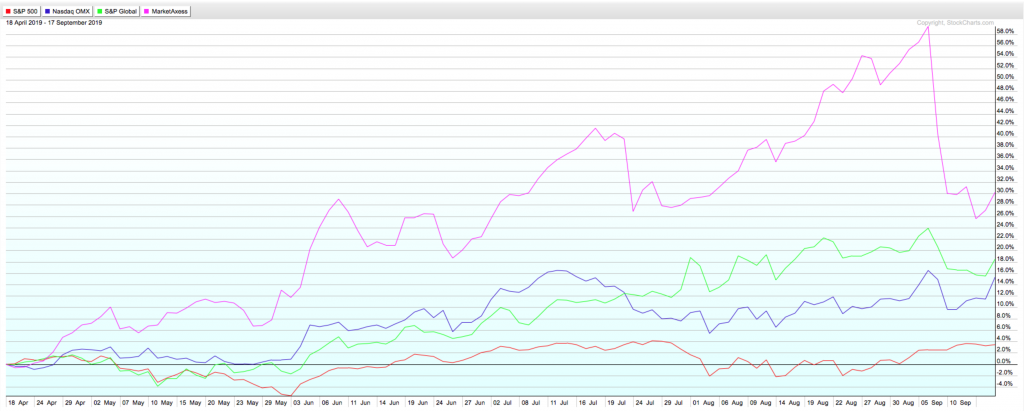 Since the market turned turbulent in May, exchange stocks have outperformed.