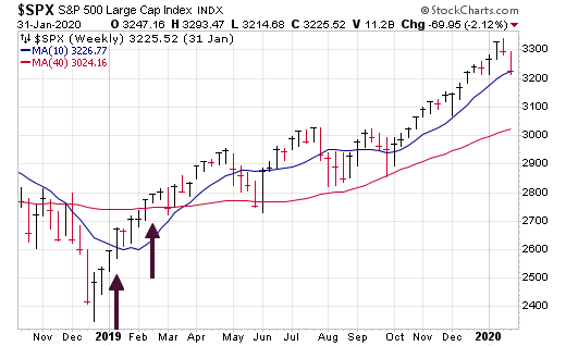 This rare bullish market indicator flashed a year ago - and could be on the brink of flashing again.