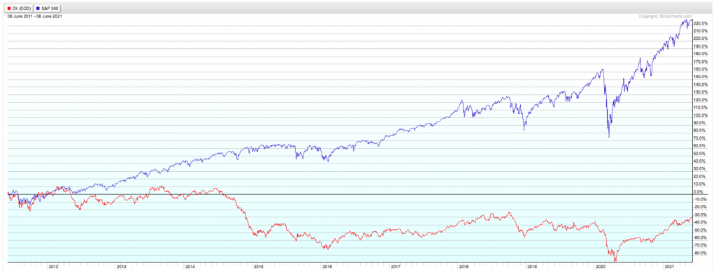 The stock market-oil prices correlation is far from perfect, but does offer some long-term insight.