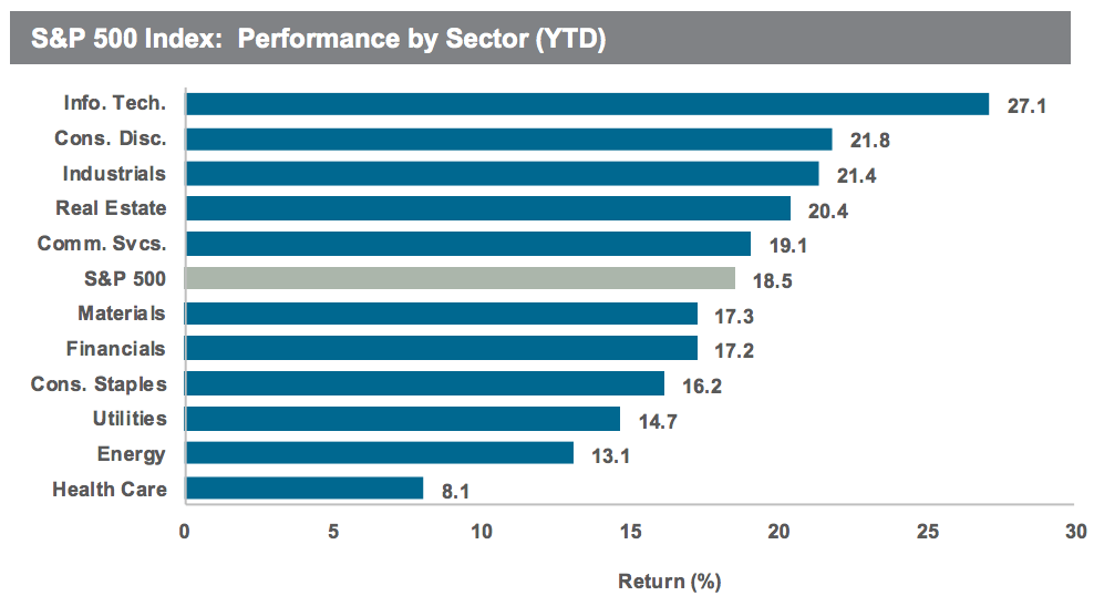 The best stock market sectors this year have included information technology, consumer discretionary and industrials.