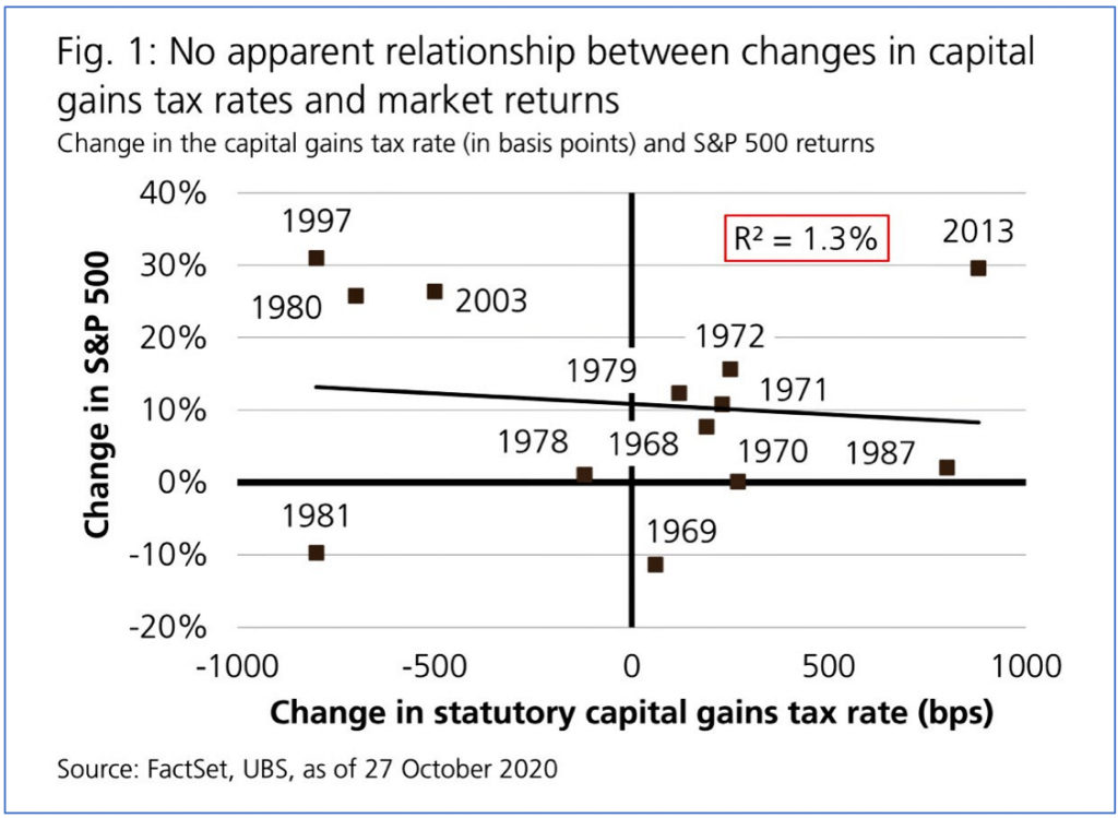 History says higher tax rates have little effect on stock prices.