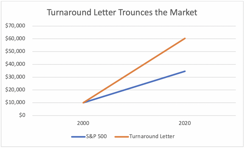 Turnaround Letter vs S&P