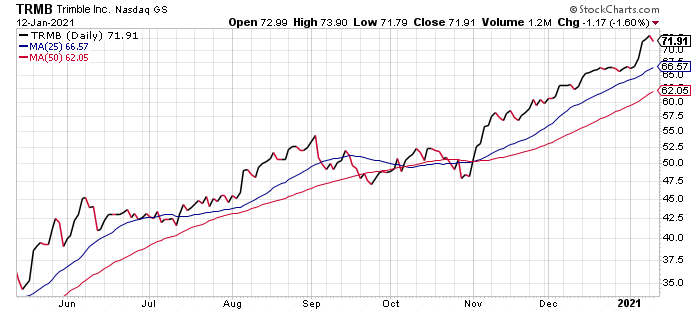 Trimble (TRMB) is one of the best infrastructure stocks today.