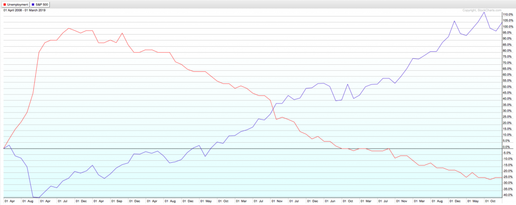 The unemployment-stock market correlation over the last 10 years.