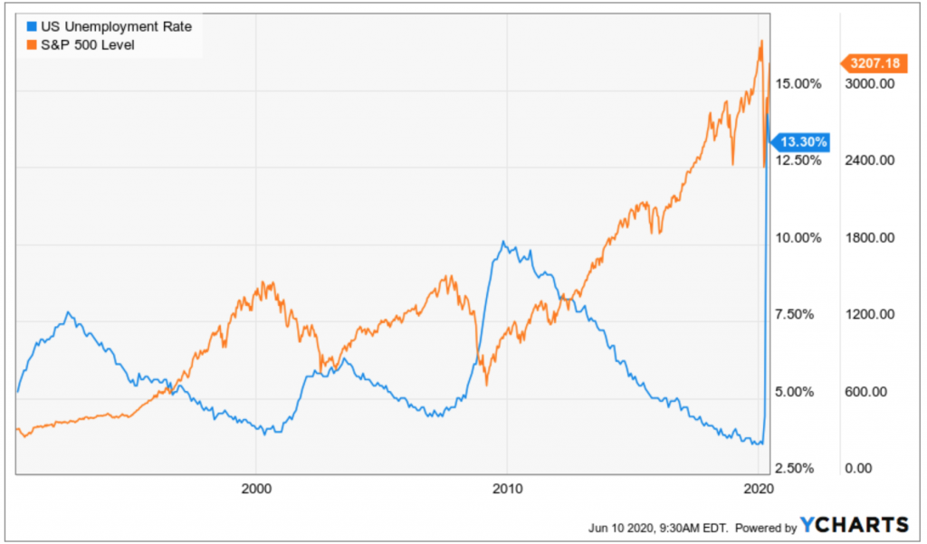 Thirty years of history show that the unemployment-stock market correlation is almost a perfect inverse relationship