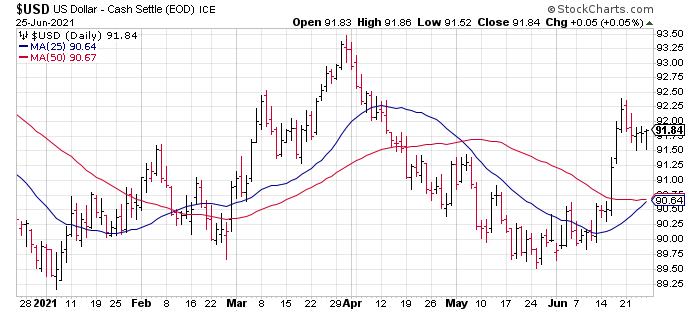 A recent dollar short squeeze has propelled the U.S. dollar to multi-month highs.