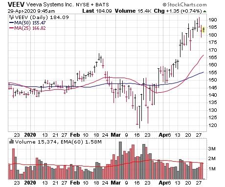 Veeva Systems (VEEV) is looking like one of several new leading growth stocks.