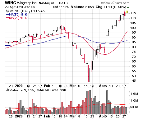 Wingstop (WING) is one of several new leading growth stocks.
