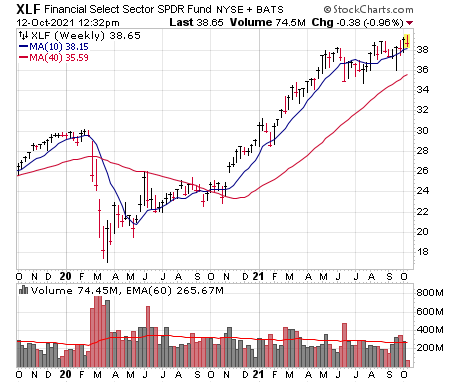 Several of the stocks I like today are in the financial sector.