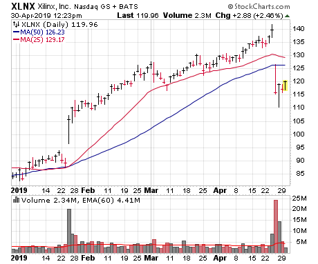 As the big gap down reveals, Xilinx (XLNX) is an example of bad earnings reactions.