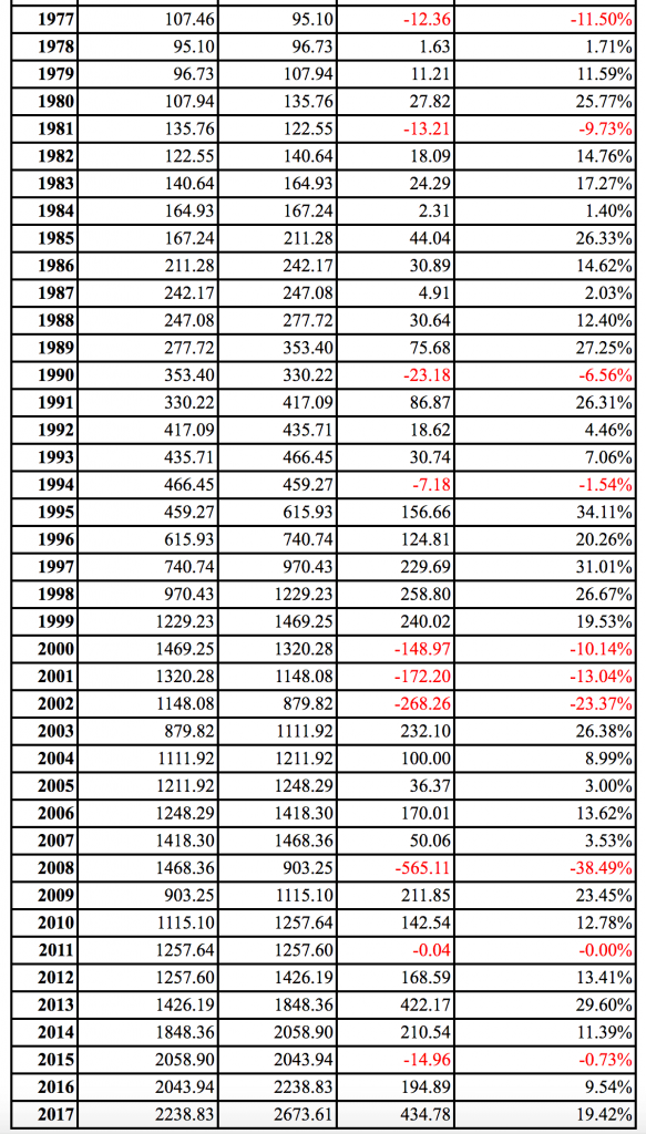 Stock market performance by year.