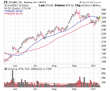 Zscaler (ZS) is one of the stocks I like today.